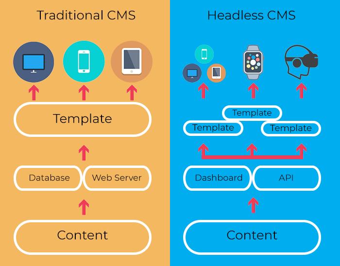 Headless CMS vs Traditional CMS chart on agilitycms.com