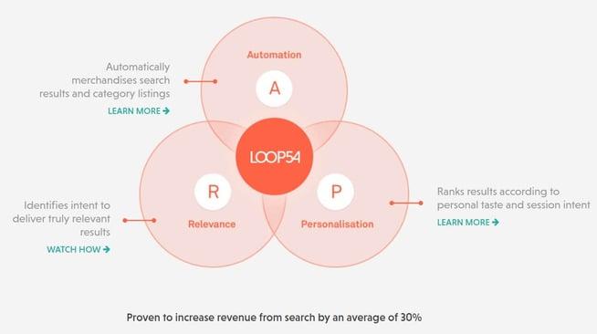 Loop34