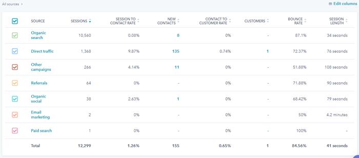 Sources-Analytics-HubSpot-(2)