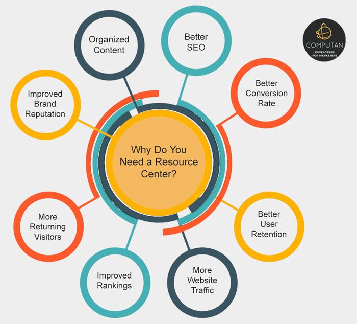 Why-Resource-Center
