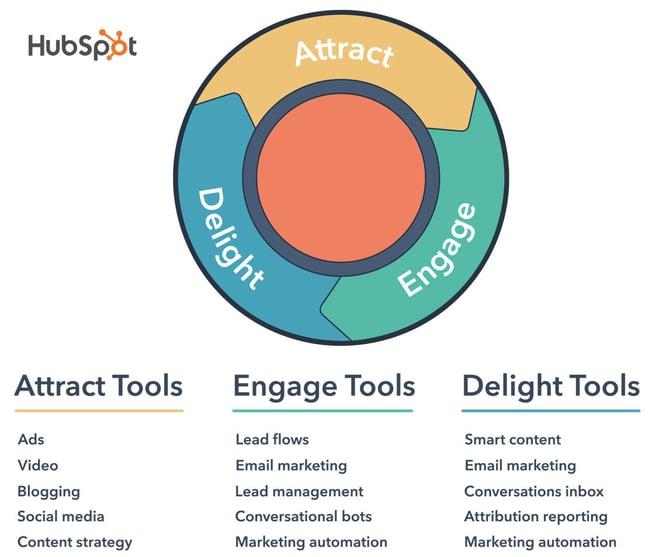 HubSpot inbound marketing strategy